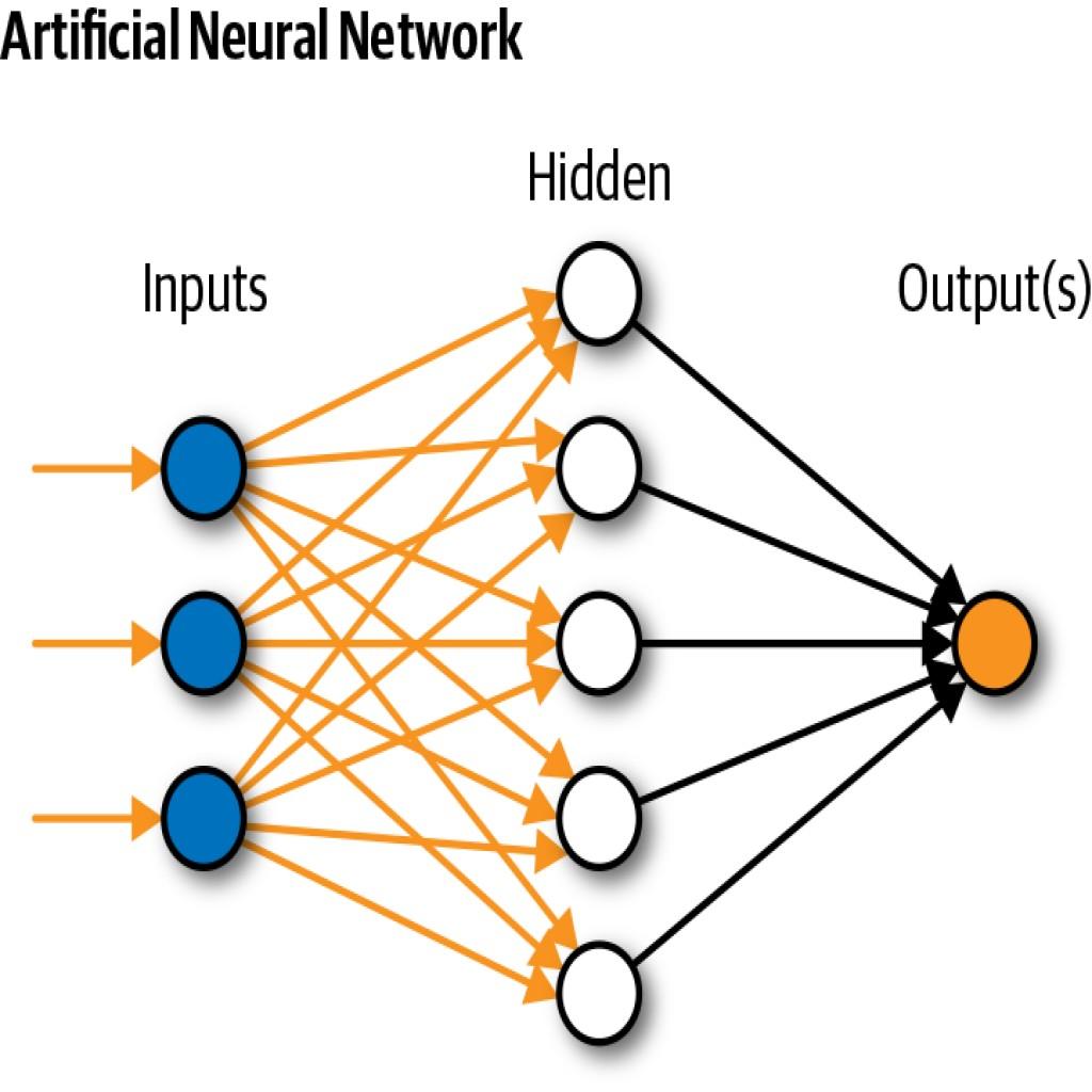 https://partoyar.com/uploads/media/شبکه عصبی مصنوعی
